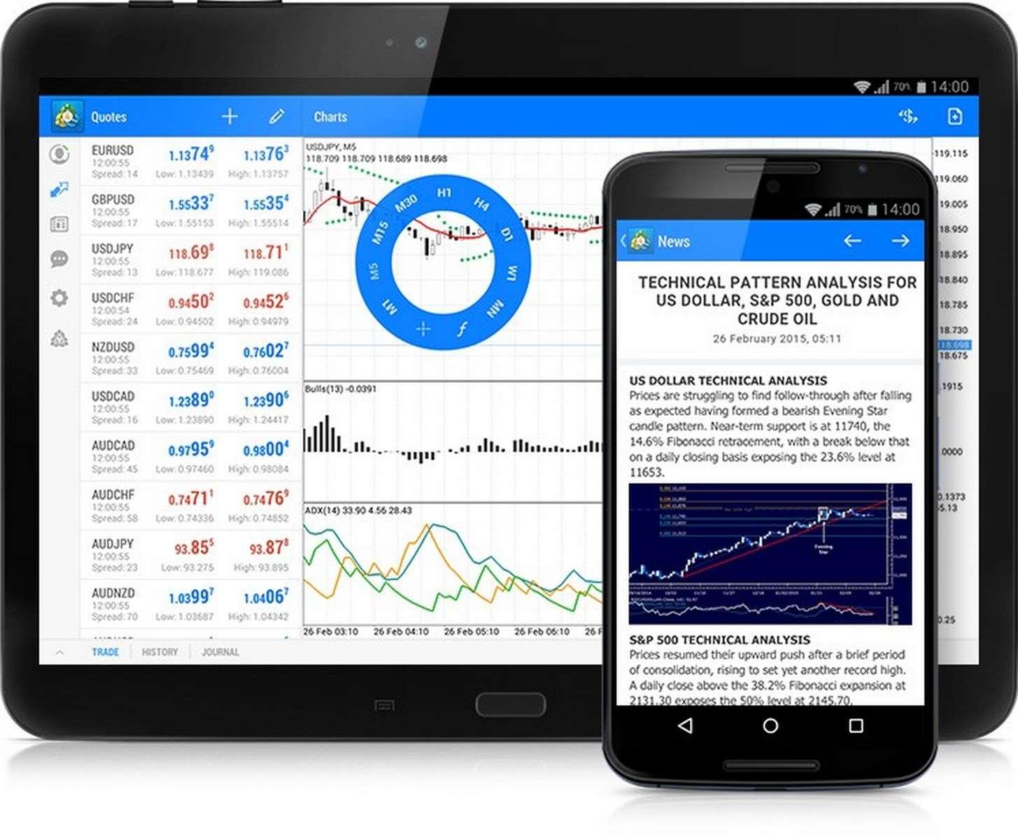 Индикаторы Форекс для ОS Android