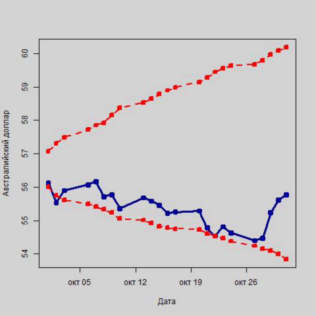 Обнулят ли курс рубля цены на нефть в ноябре?