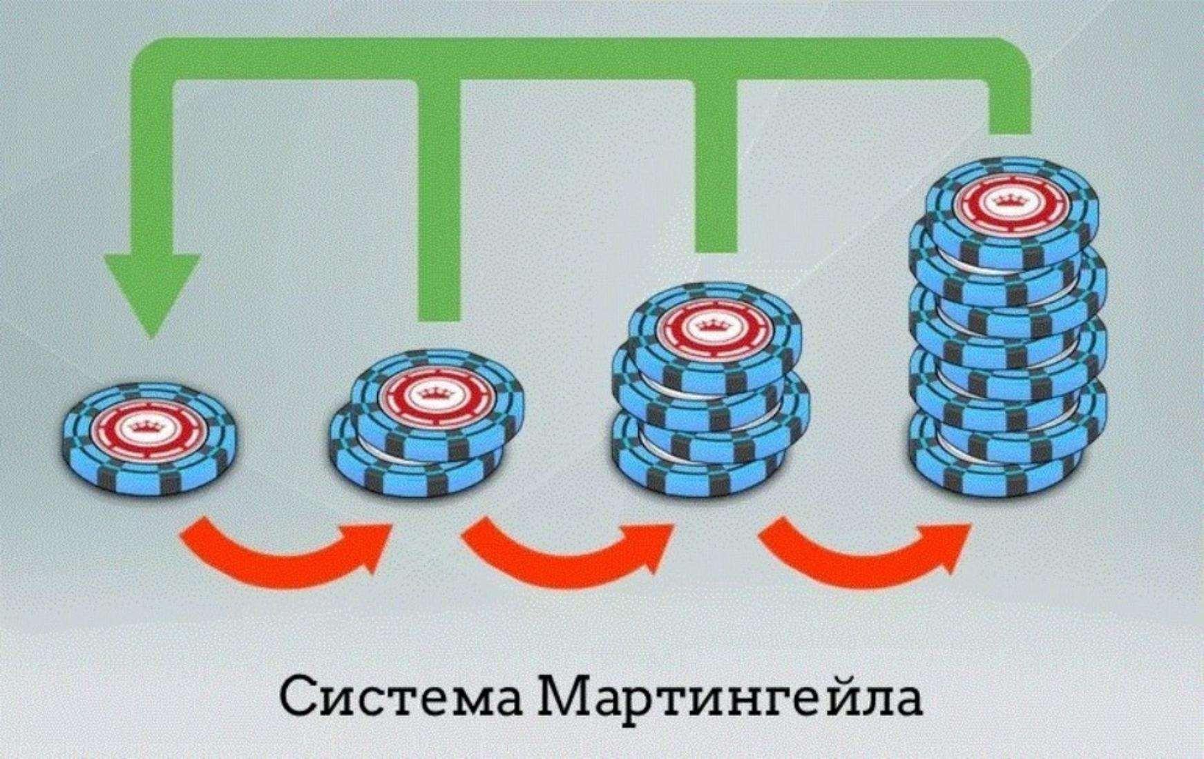 Мартингейл стратегия, метод торговли