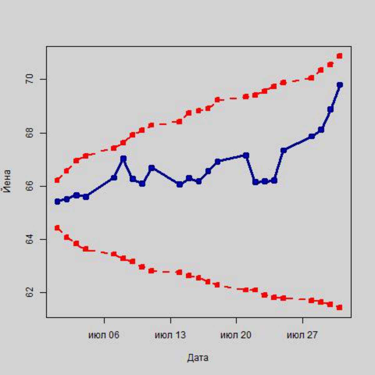 Ожидается ли новый дефолт в августе?
