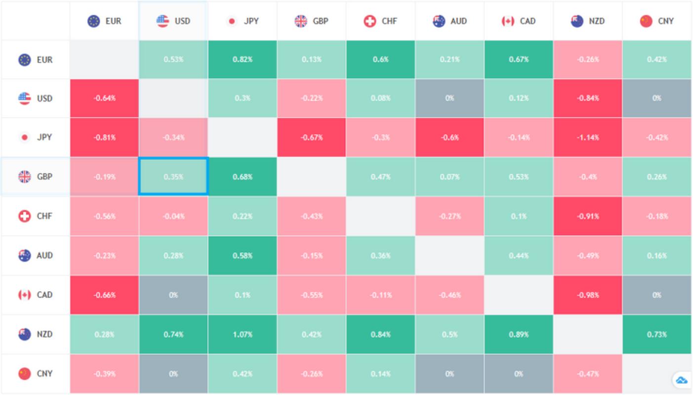 Тепловая карта валют - просто для начинающих