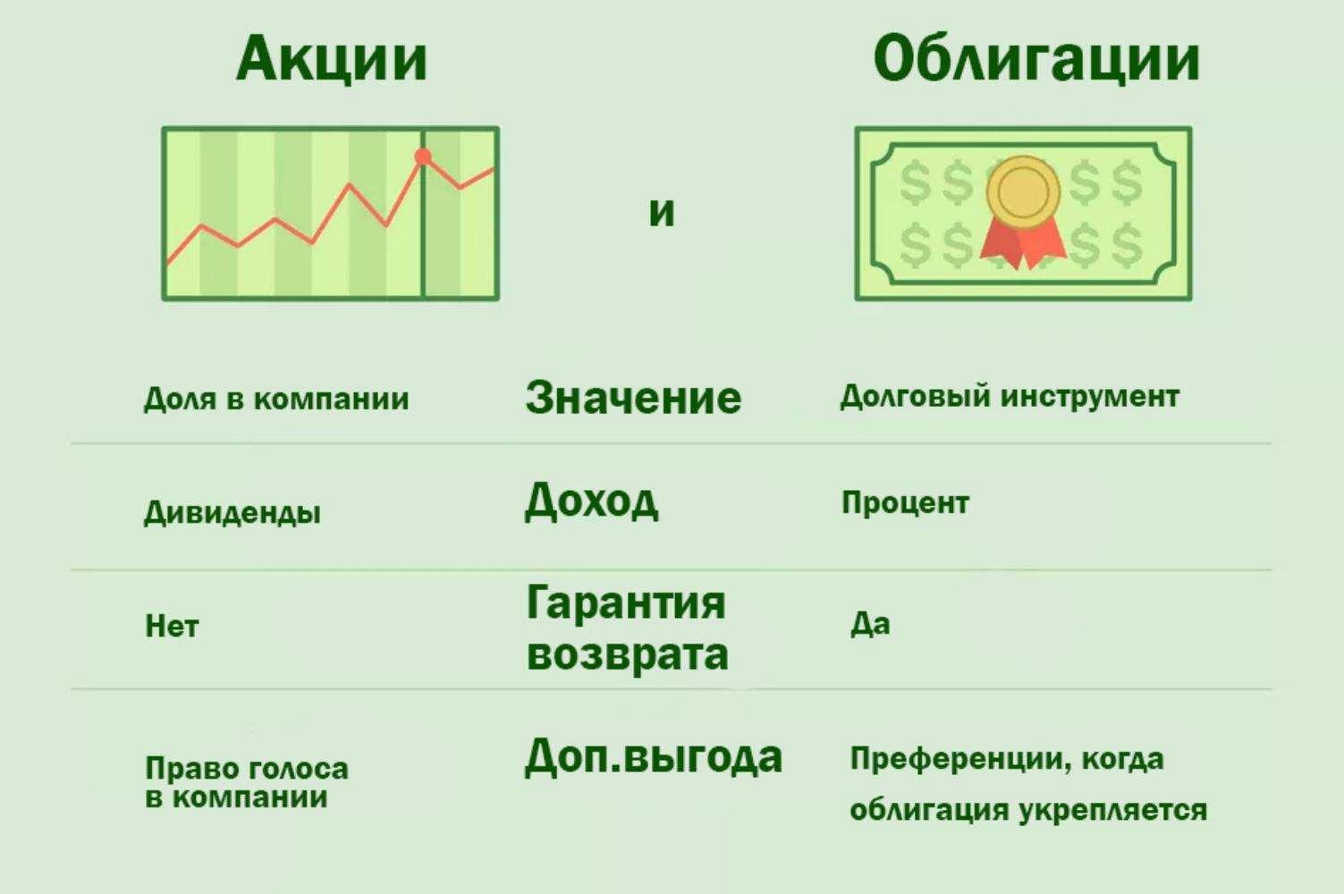 Инвестирование в ценные бумаги