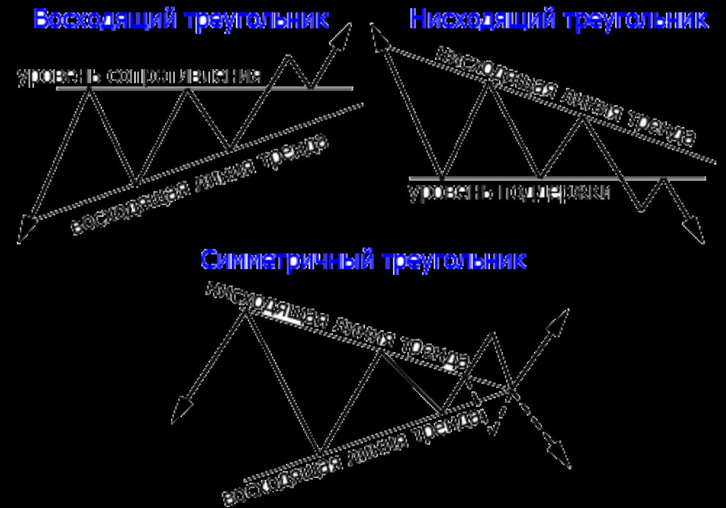 Фигура треугольник трейдинг: особенности
