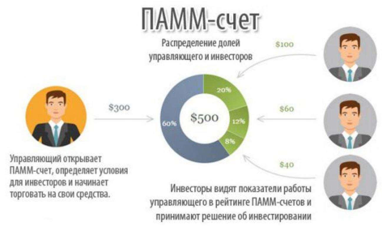 Возможно ли заработать на ПАММ-счетах