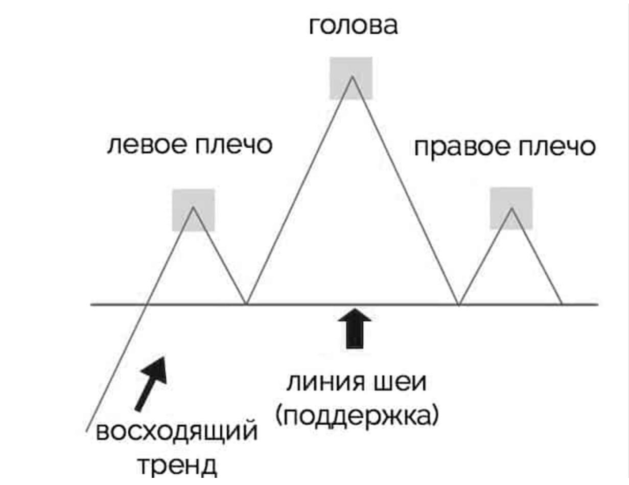 """Технический анализ фигуры """"Голова и плечи"""""""
