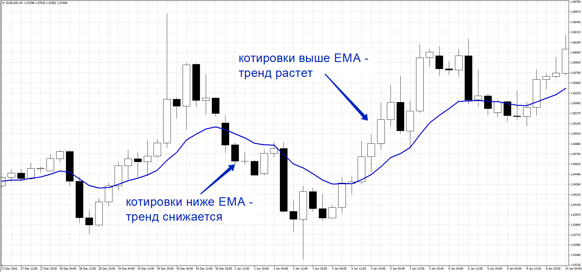 EMA индикатор