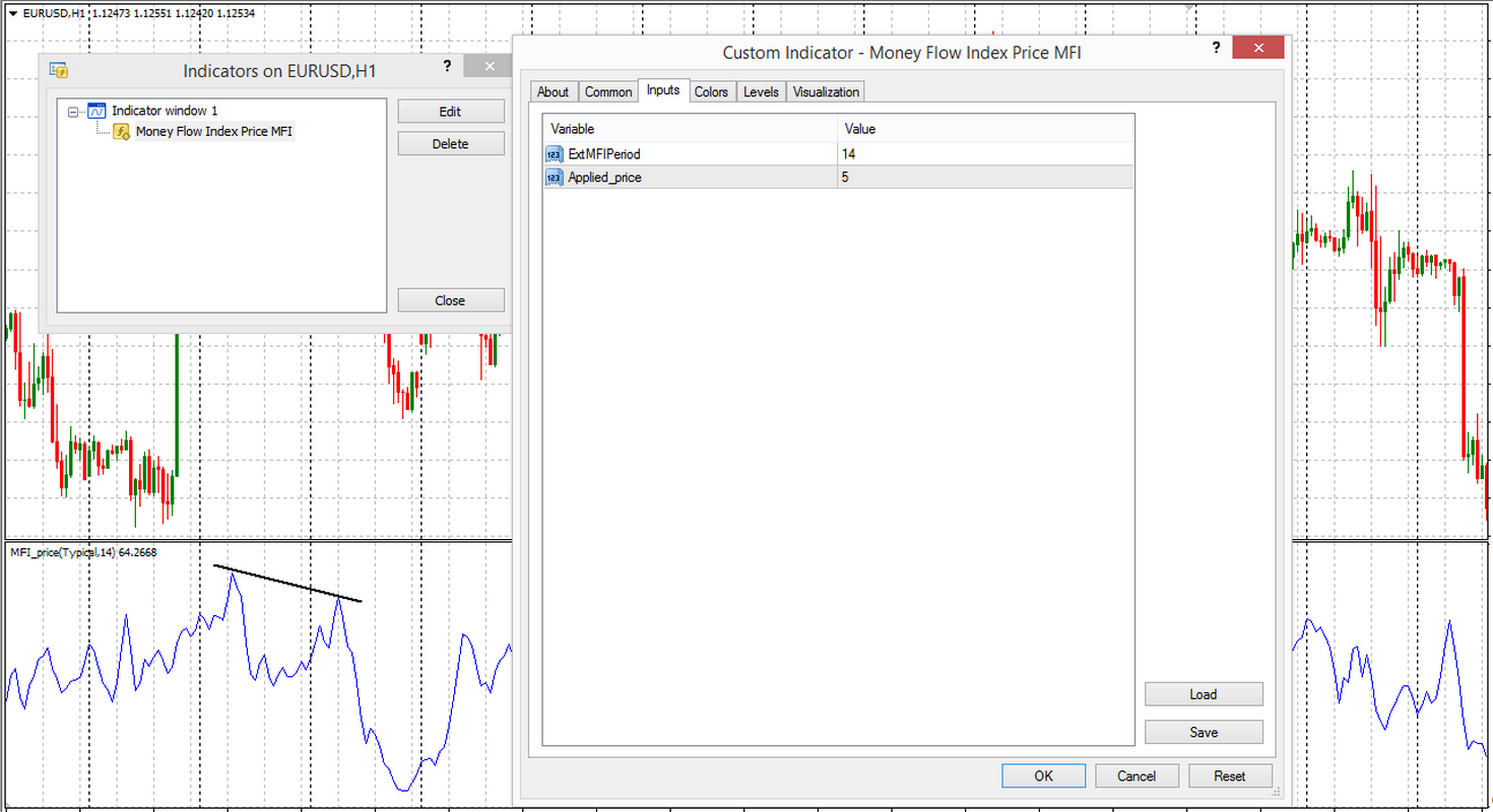 Индикатор Money flow index