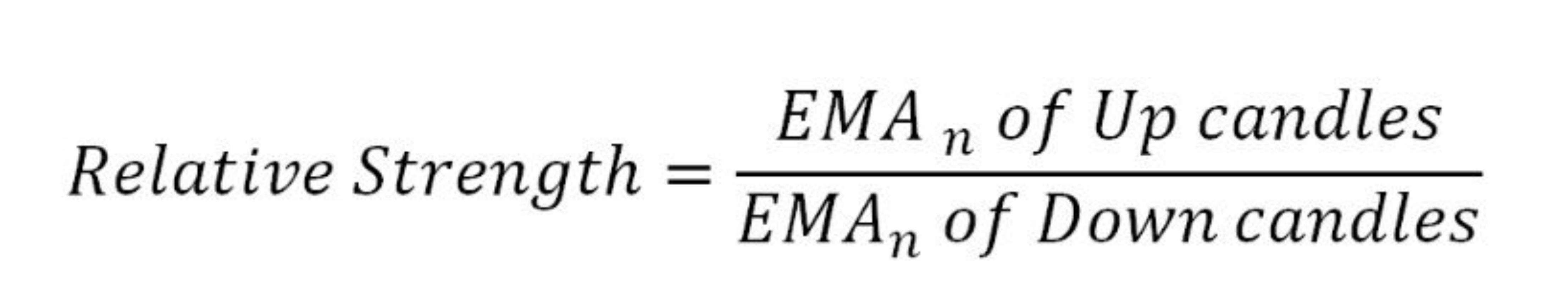 Индекс относительной силы, и как им пользоваться