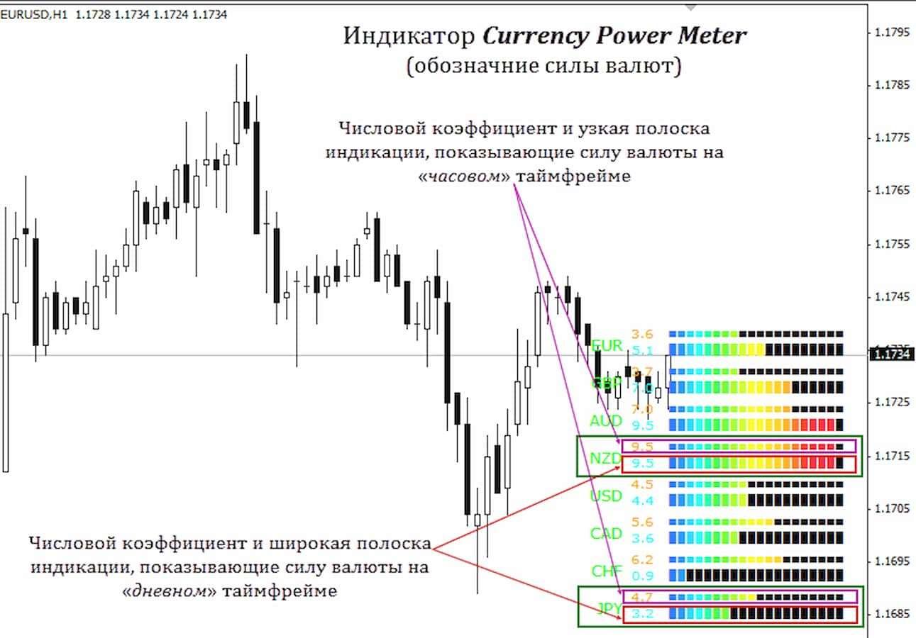 Индикатор силы валют, как его определить