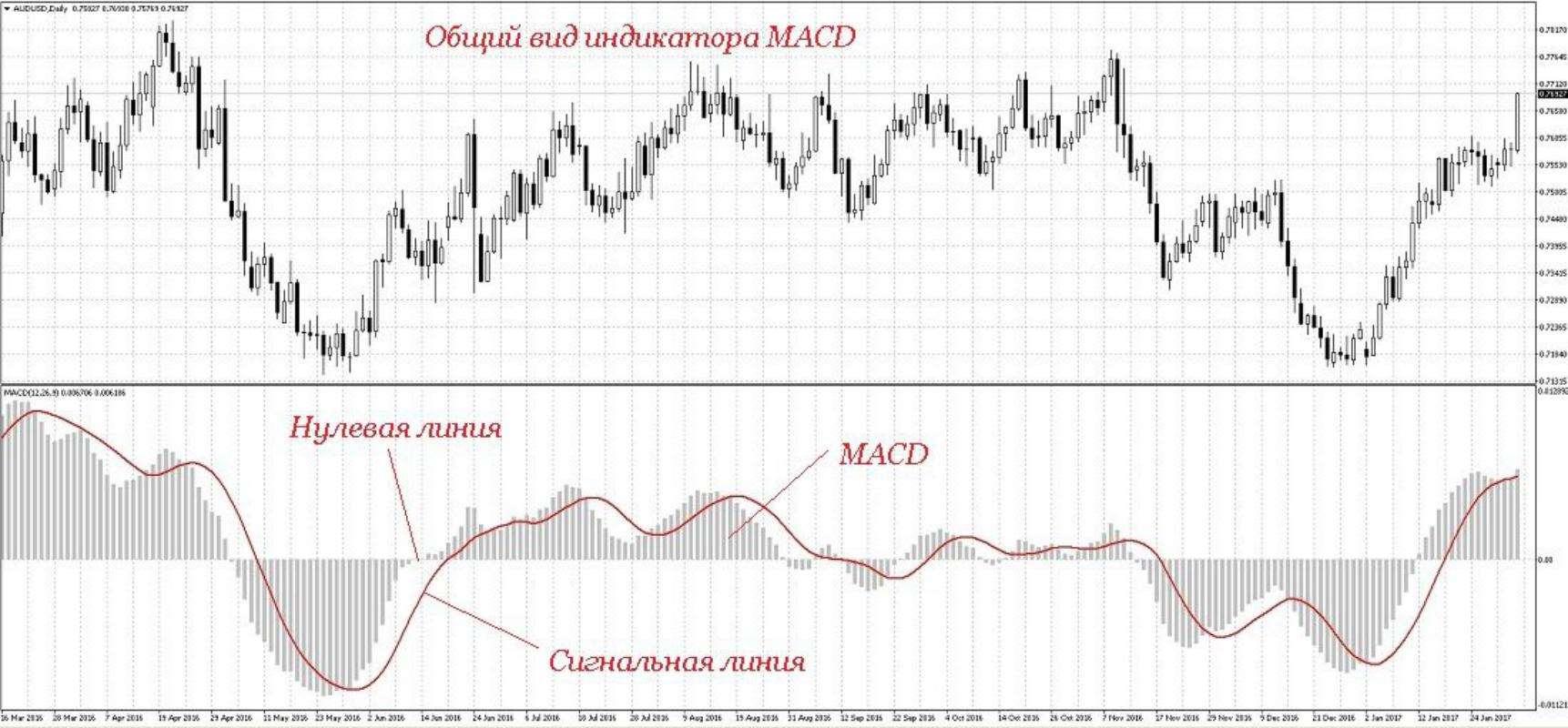 MACD индикатор, особенности работы