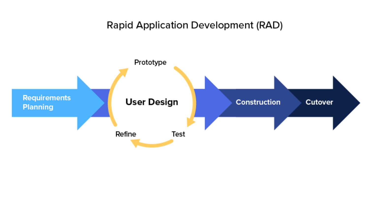 What is Rapid Application Development (RAD)?