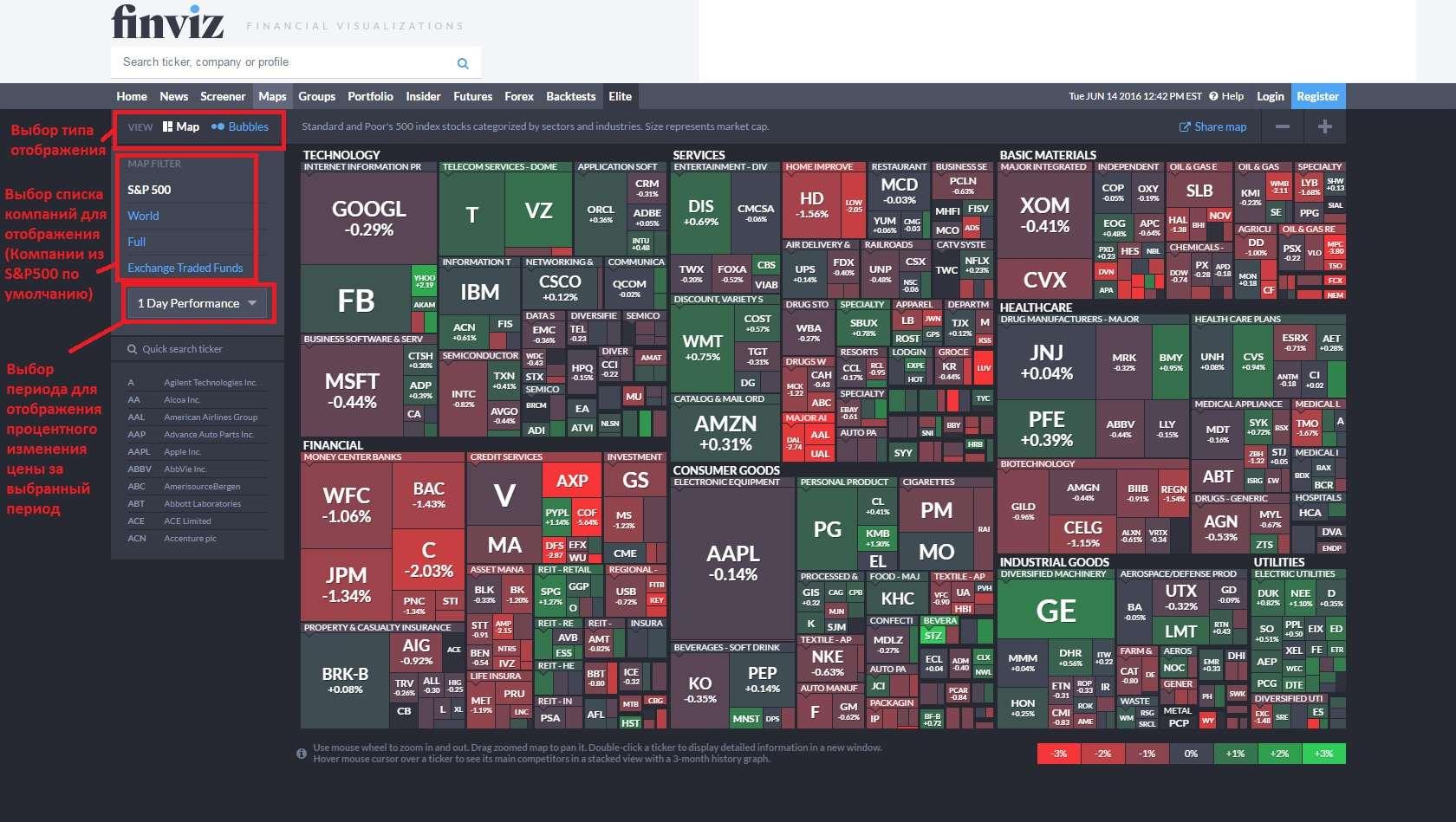 Преимущества скринера акций