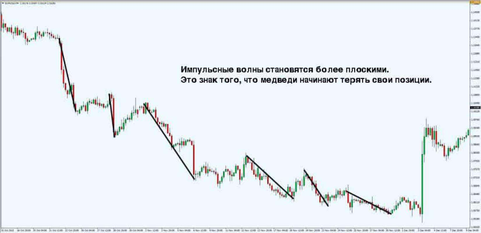 Price Action индикатор, стратегия торговли