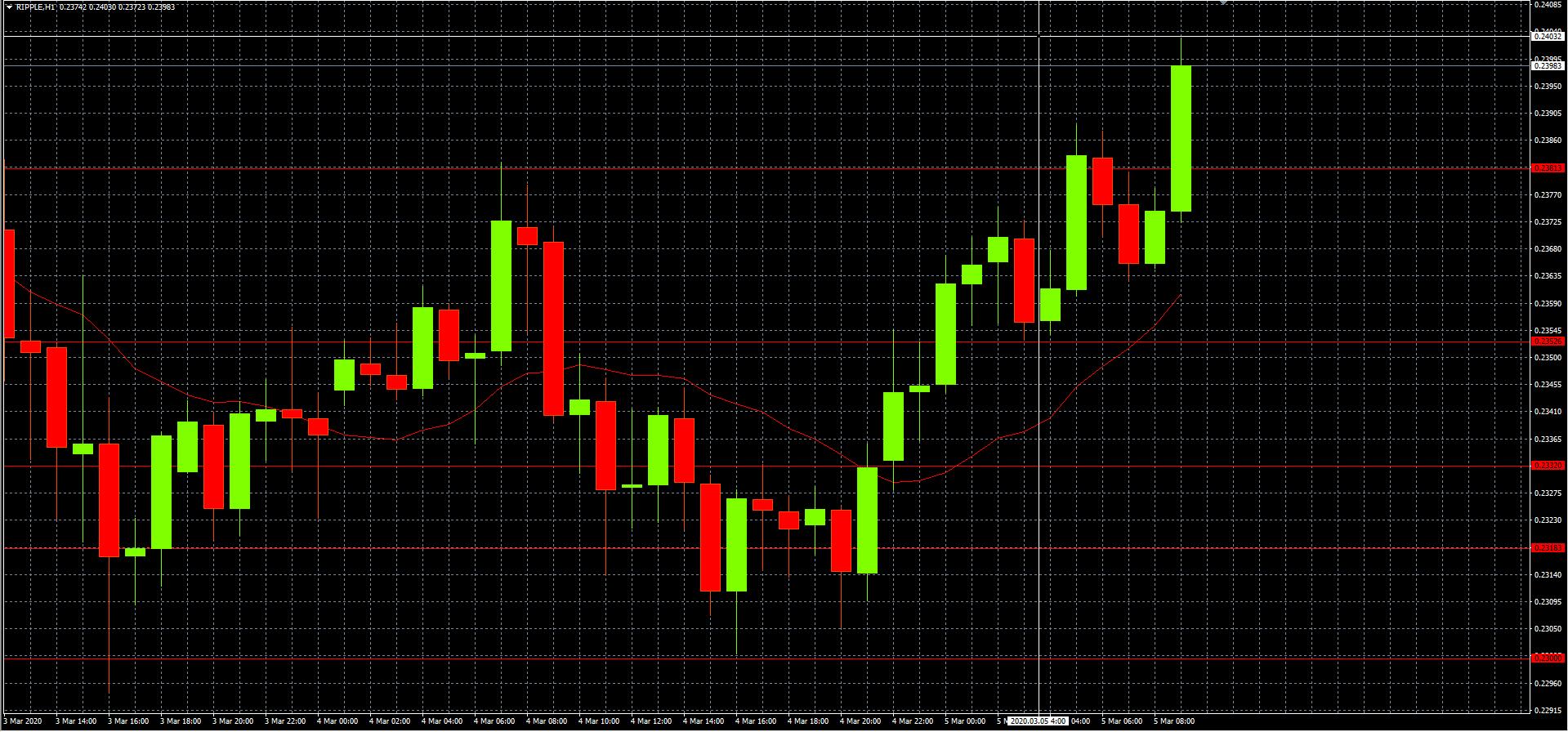 Обзор рынка на 05.03.2020