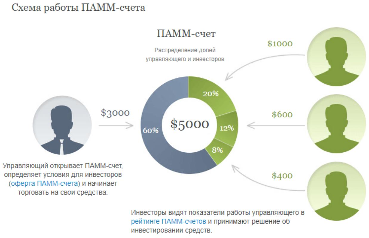ПАММ-счета - это вид инвестирования
