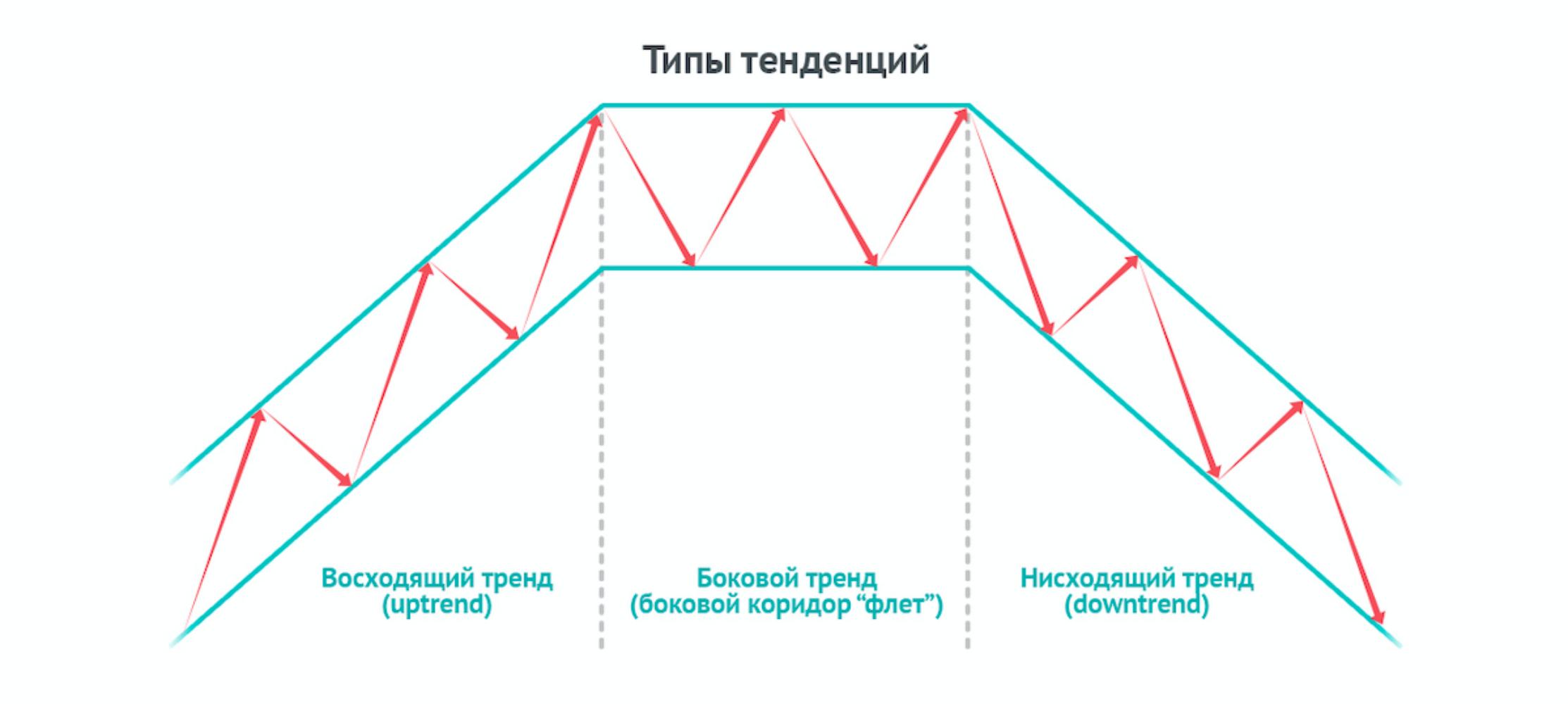 Технический анализ изнутри, как применять