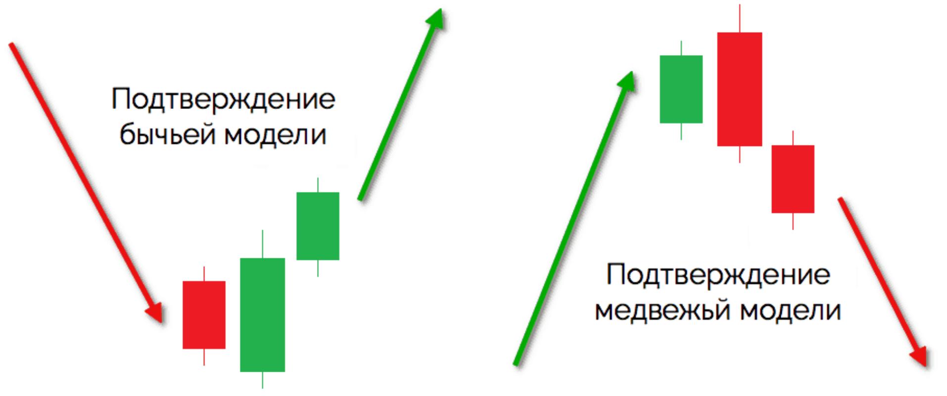 """Стратегия """"бычья"""" модель поглощения, ее отличия от """"медвежьей"""""""