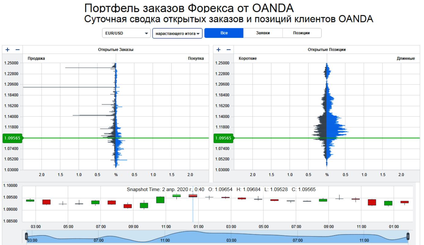 Глубина рынка: как анализировать рынок Форекс