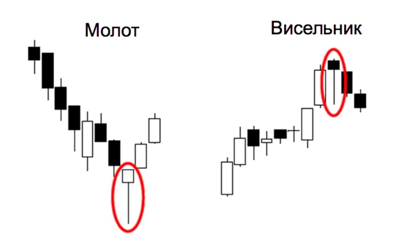 Свечные паттерны: как анализировать рынок