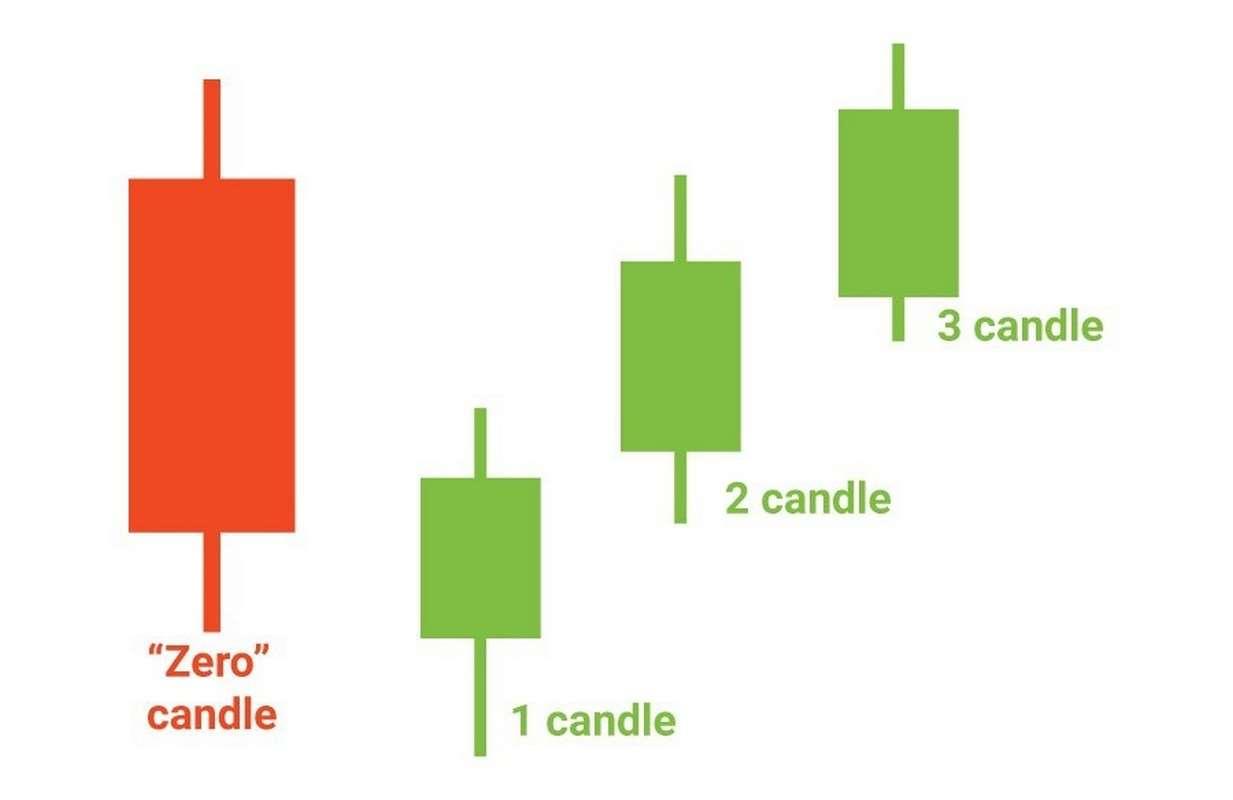 Стратегия «три свечи»