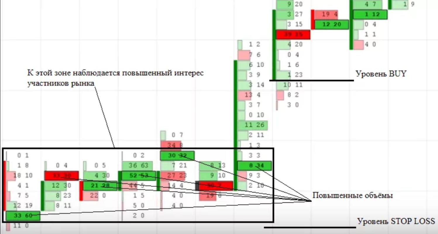 Кластерный анализ в трейдинге на Форекс