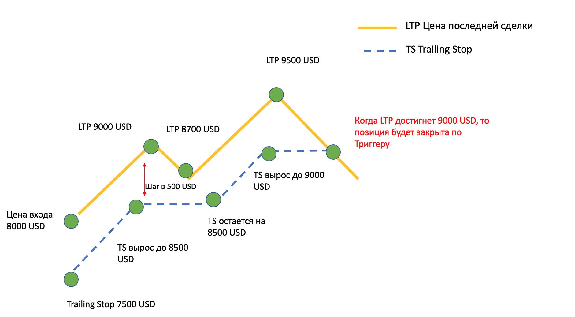 Трейлинг стоп на финансовых рынках